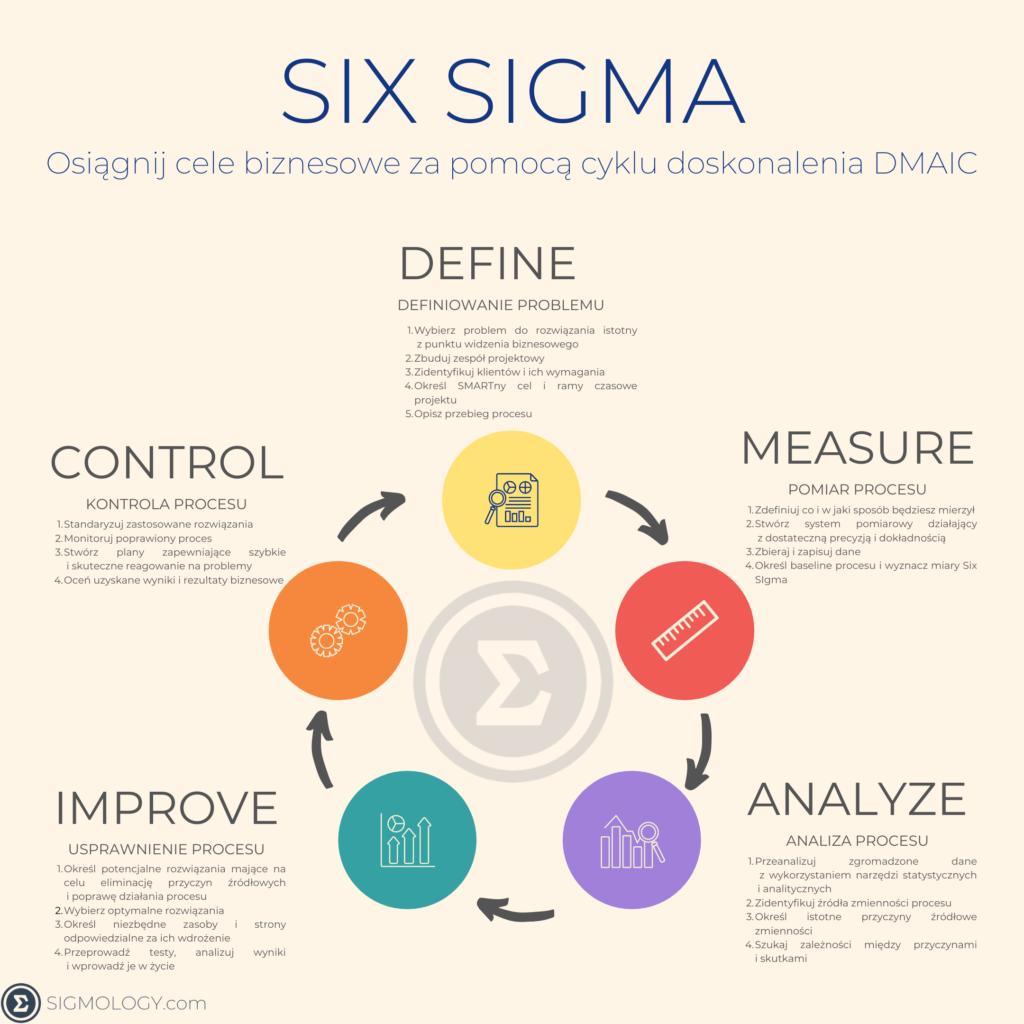 Cykl_DMAIC_w_Six_Sigma_Sigmology